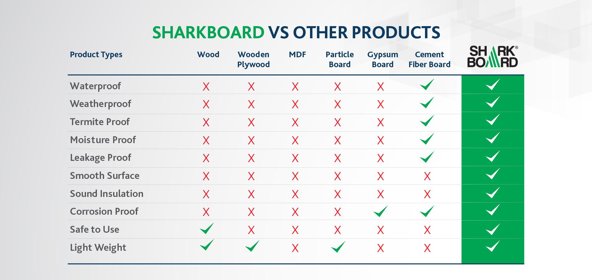 Sharkboard Compare Table